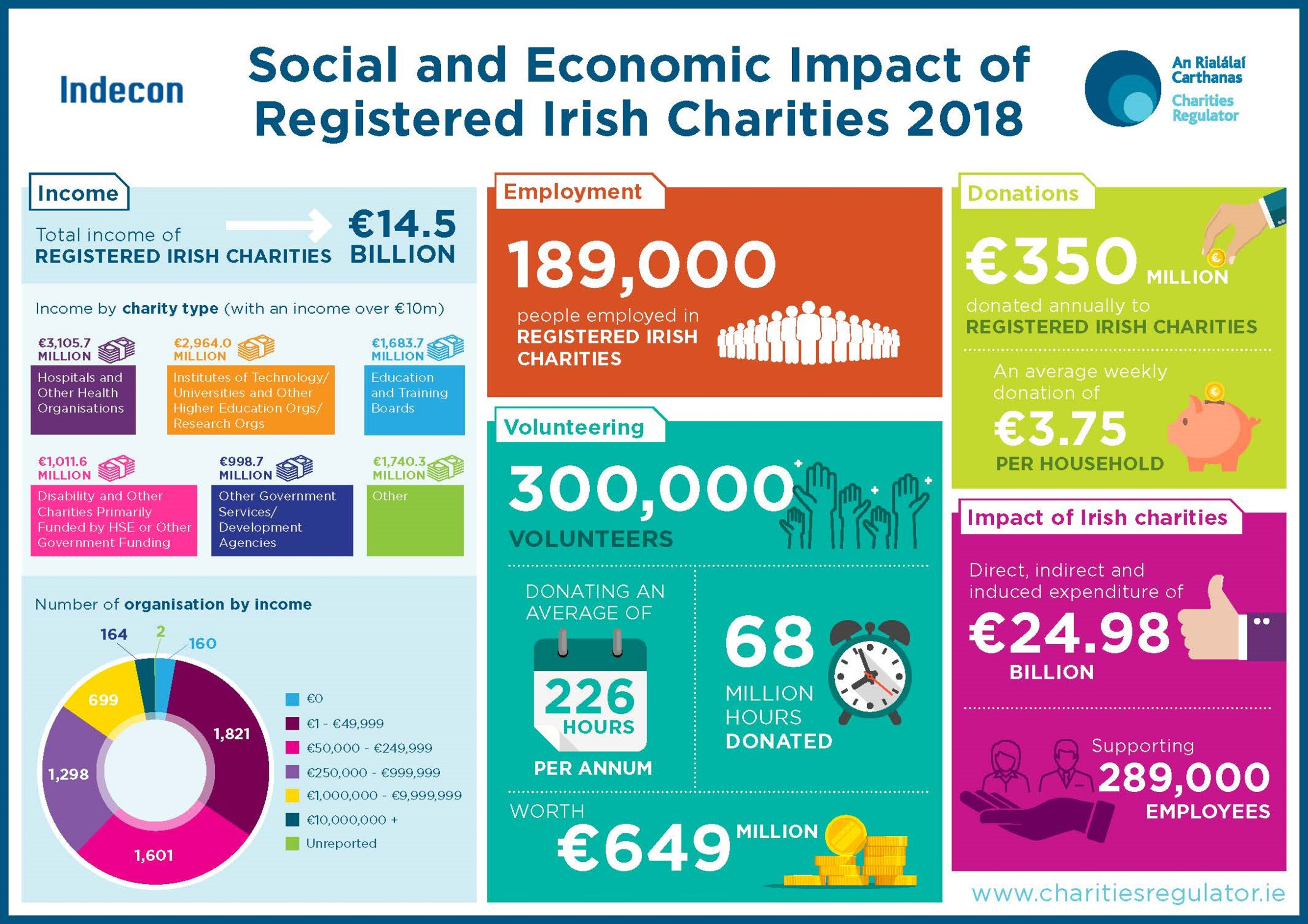 Social and Economic Impact of Irish Registered Irish Charities 2018